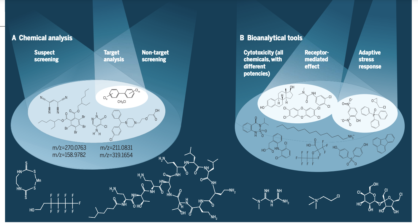 Tracking complex mixtures of chemicals in our changing environment